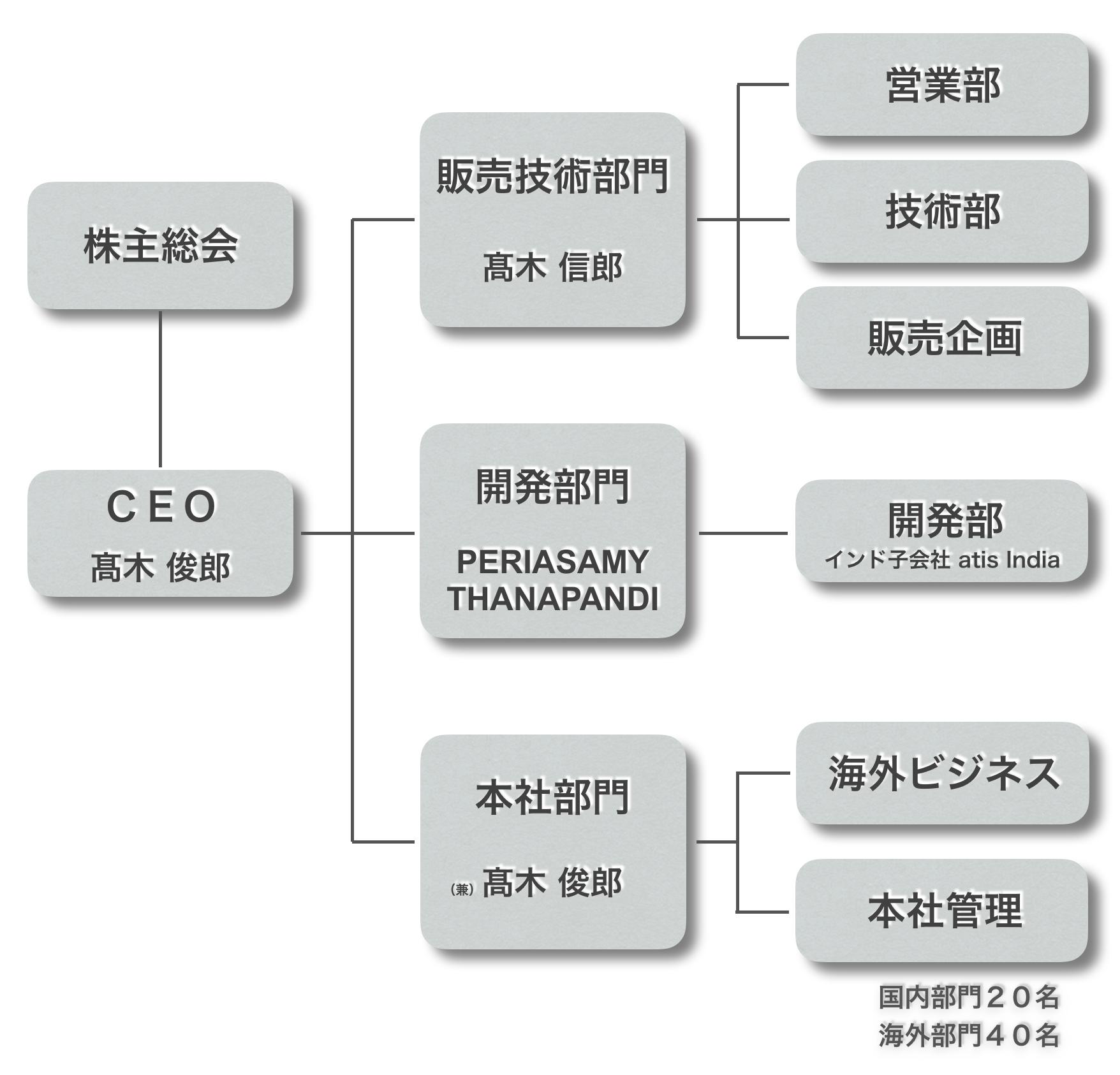 アルファTKG組織図